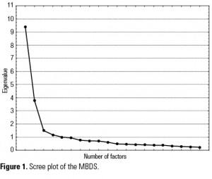 Figure 1. Scree plot of the MBDS.