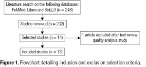 Figure 1. Flowchart detailing inclusion and exclusion selection criteria.